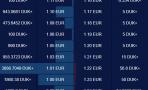 DUK+/EUR looks for support