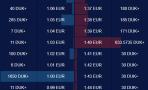 DUK+/EUR could trade sideways
