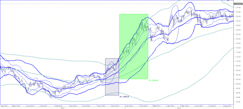 Dukascopy bollinger bands