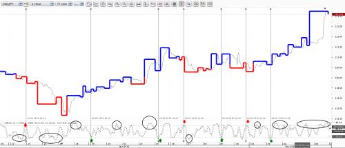 Индикатор пинга forex курс доллара на forex usd rub