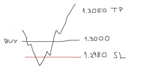 In Picture 2 The Price Action Is Exactly Same But You Decide To Do Exact Opposite Now Eur Usd 1 3000 And Your Sl 20 Pips