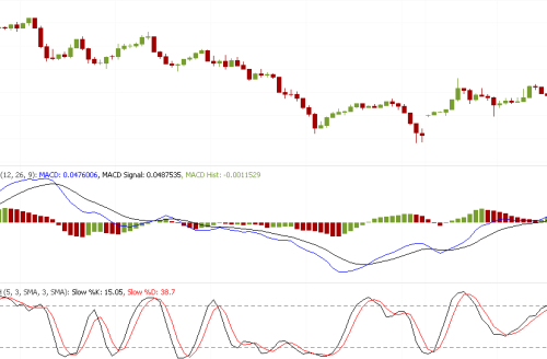 Ultimate Forex Scalping Strategy Using Macd & Stochastic