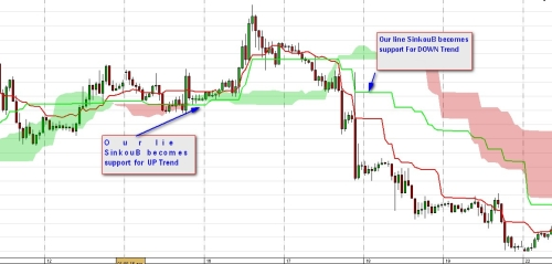 Different Signals From Ichimoku Article Contest Dukascopy