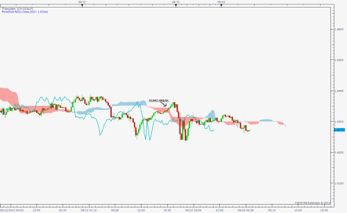 Master the Cloud: Intraday Trading with Ichimoku, Pt1