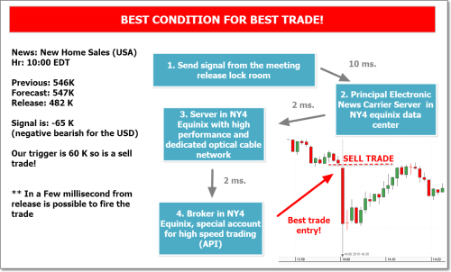 Forex economic news strategy