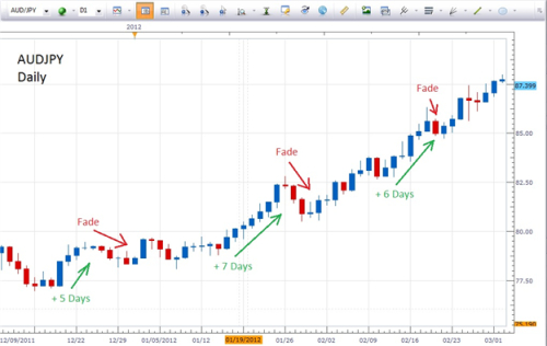 Most successful forex trading strategy