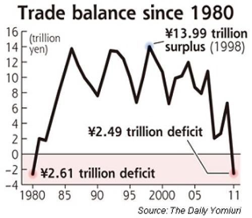 the causes and consequences of the us trade deficit A trade deficit, aka net exports, is an economic condition that occurs when a country is importing more goods than it is exporting.