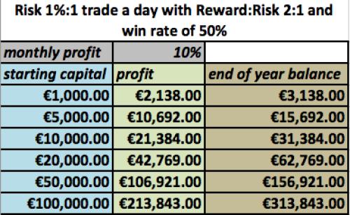 Best forex money management spreadsheet