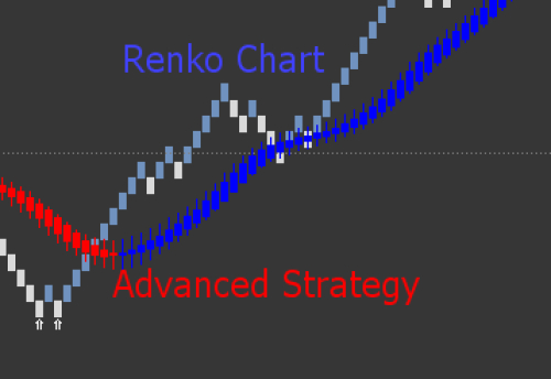 Renko Chart - Advanced Strategy - Article contest