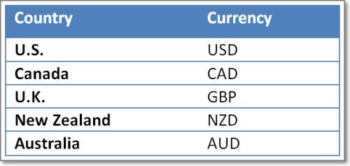 Forex important news release