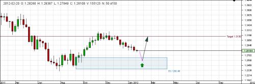 Forex high probability trading setups