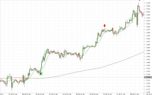 Dukascopy trading strategies