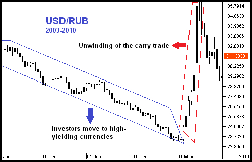 Forex factory usd rub
