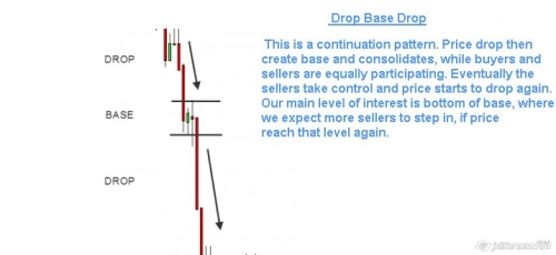 Rally base drop forex