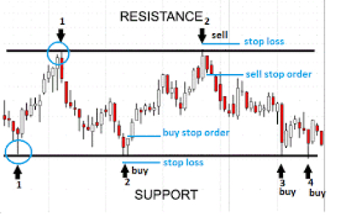 Dukascopy trading strategies