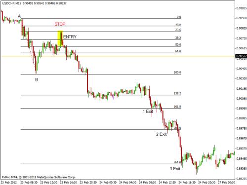 Trading strategies with fibonacci
