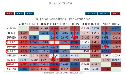 Table correlation forex