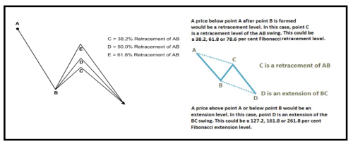 The Ultimate Trading Guide to Fibonacci Trading - Article