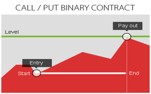 valuation of binary option brokers uk