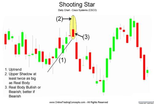 Shooting star для форекса бесплатно форекс альметьевска