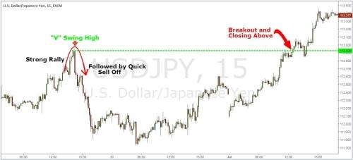 swing swing breakout strategija indekso parinktys kaip prekiauti