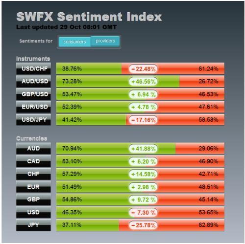 Форекс swfx sentiment index квазиказначейские акции