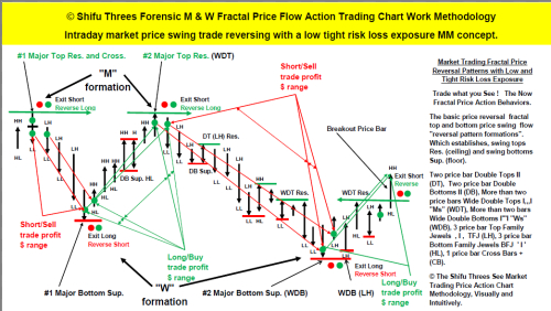 Price Action Behaviour Trade What You See And Follow Now Article