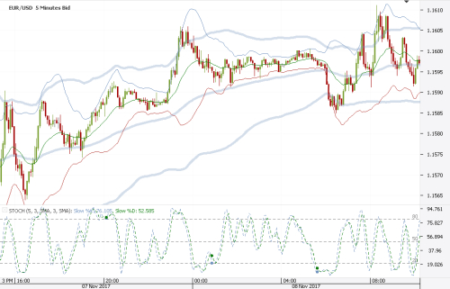 A New Setup For Trading Double Bollinger And Stochastics