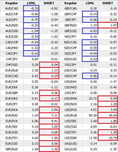 Forex swap rates table
