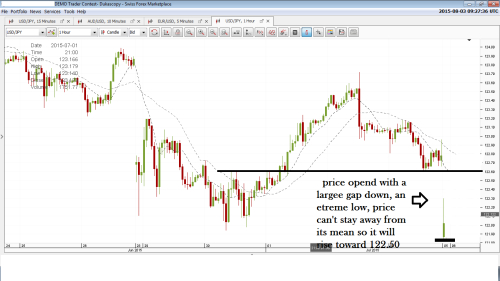 Mean reversion fx strategy