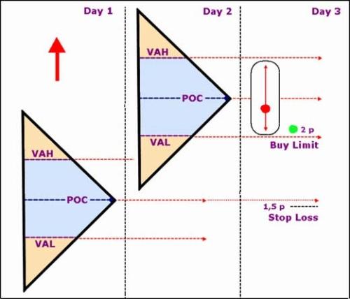 Market profile nel forex