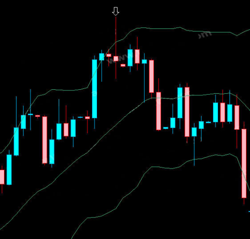 Bollinger bands with candlesticks
