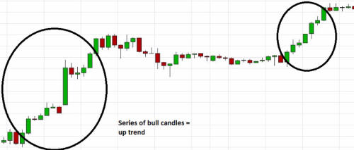 Trading Using Naked Charts - Article contest - Dukascopy Community