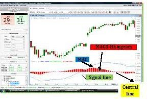 Has Macd Always Been A Reliable Indicator In Fx Trading Article