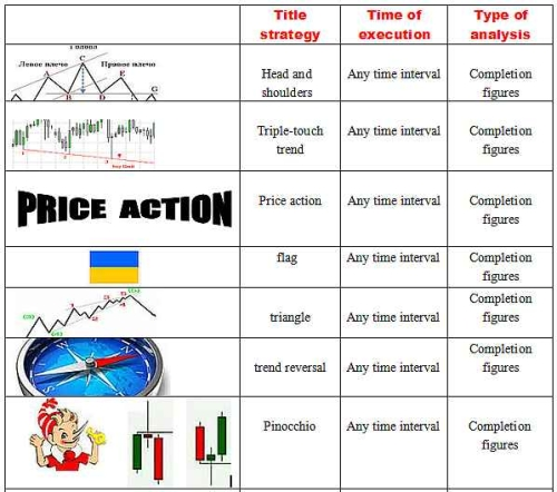 Binary option graphic trend analysis