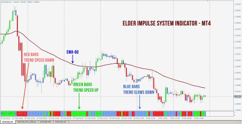 Forex impulse indicator