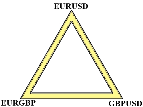 Forex triangular arbitrage example