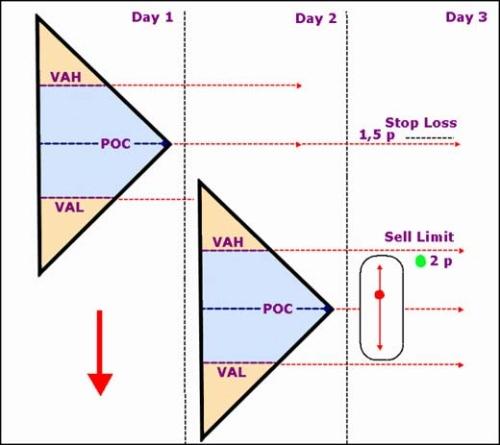 Volume-market Profile System - Article contest - Dukascopy