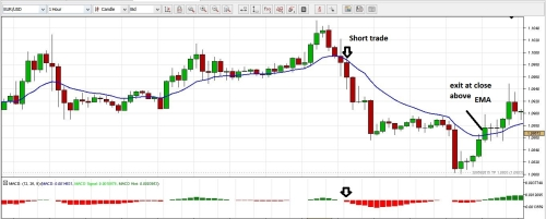 Jforex strategy example