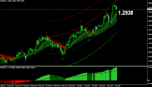 Mega Profit Trend Following Price Action System Strategy Article