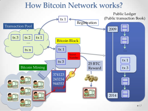 bitcoin how it works