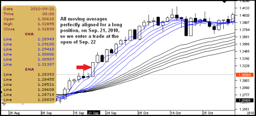 Guppy multiple moving average forex