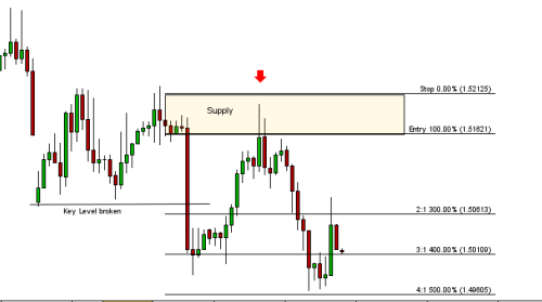Supply and demand trading system