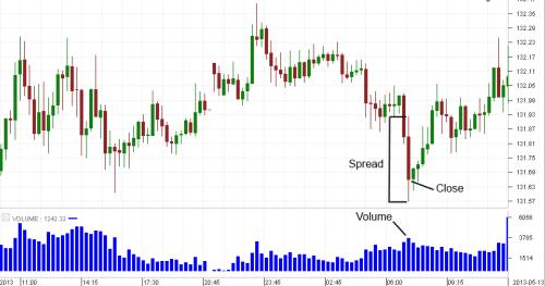 Forex volume spread analysis vsa