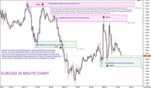 How to identify fresh supply and demand levels in the forex market