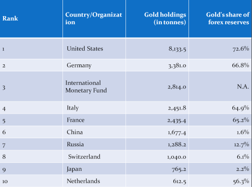 Gold Price And Geopolitical