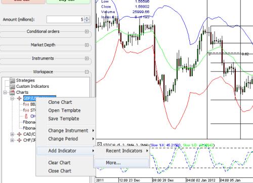 Jforex indicators