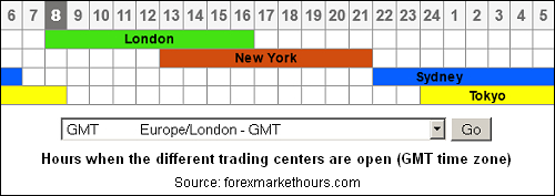 What time does the forex market open in new york