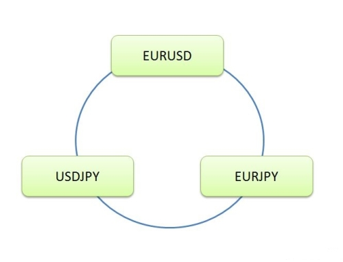 Forex currency circle