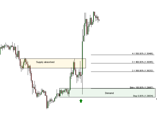 Supply and demand levels in forex